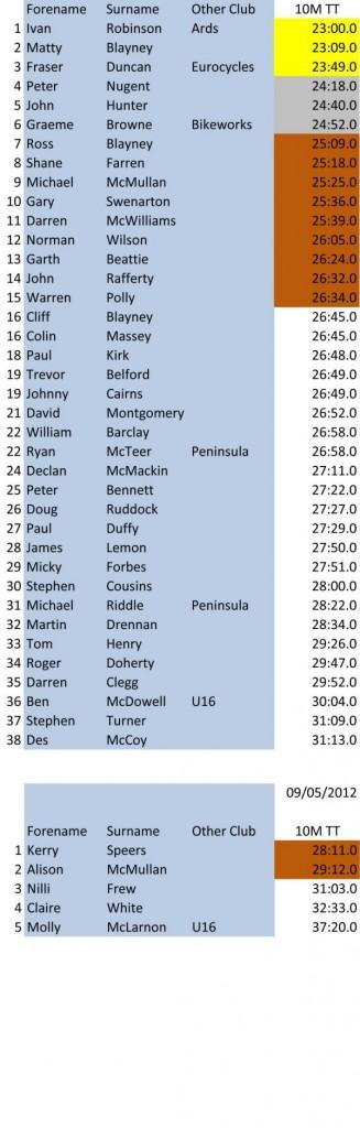 10 TT Results